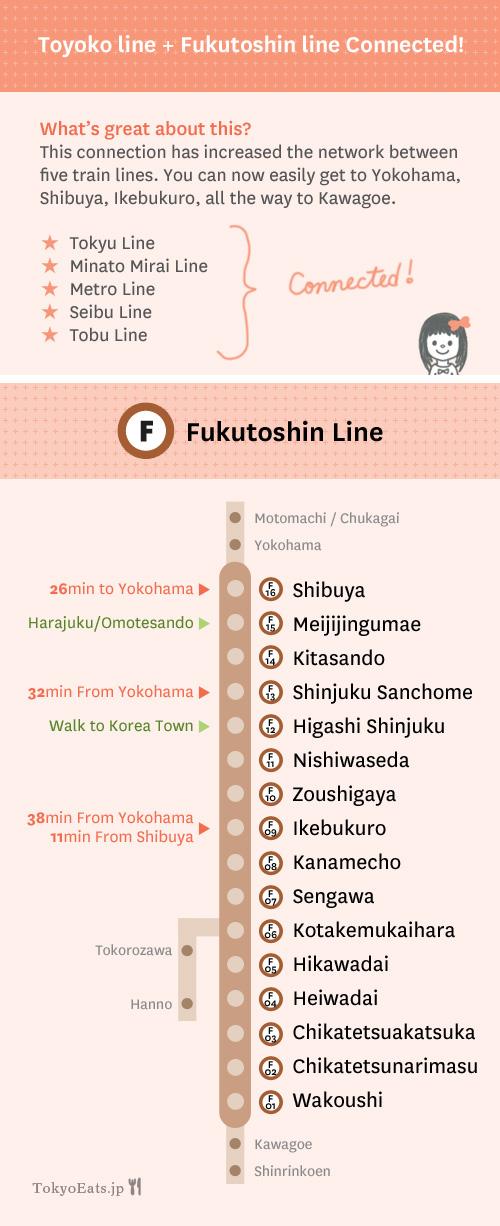 Toyoko Fukutoshin Line Connected